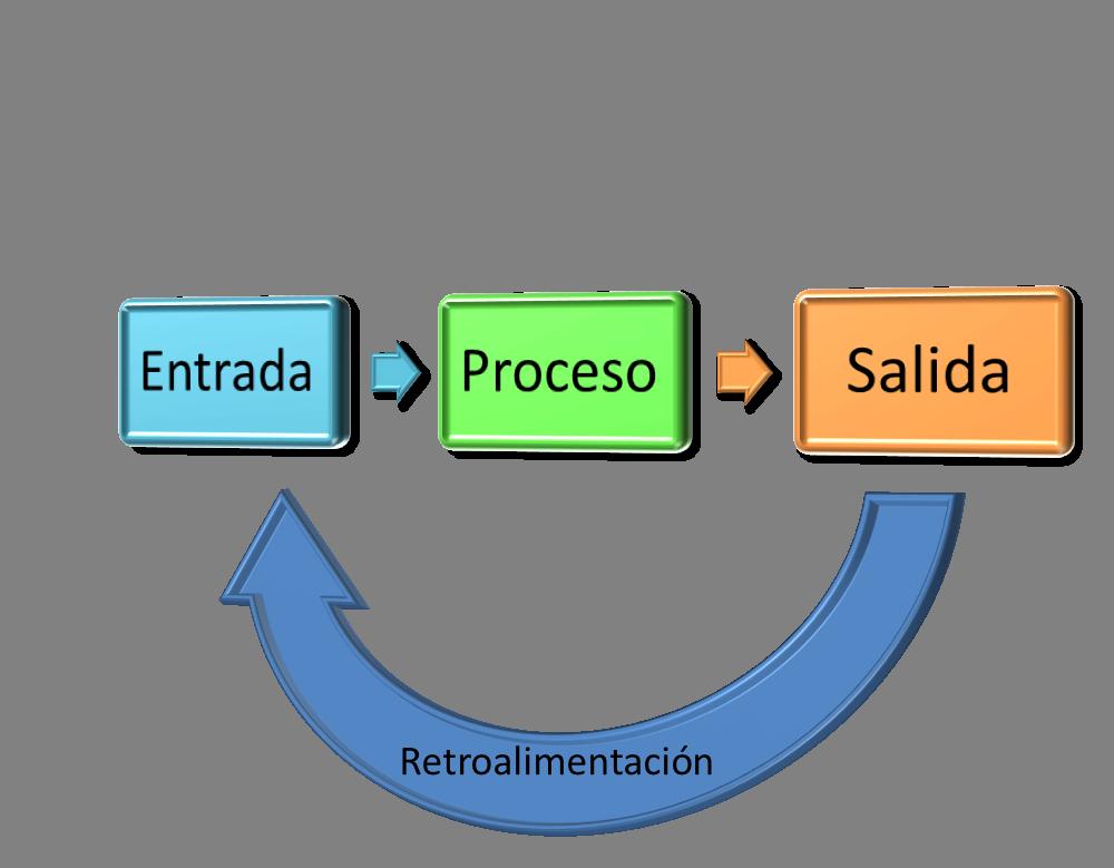 Enfoque sistemico 2