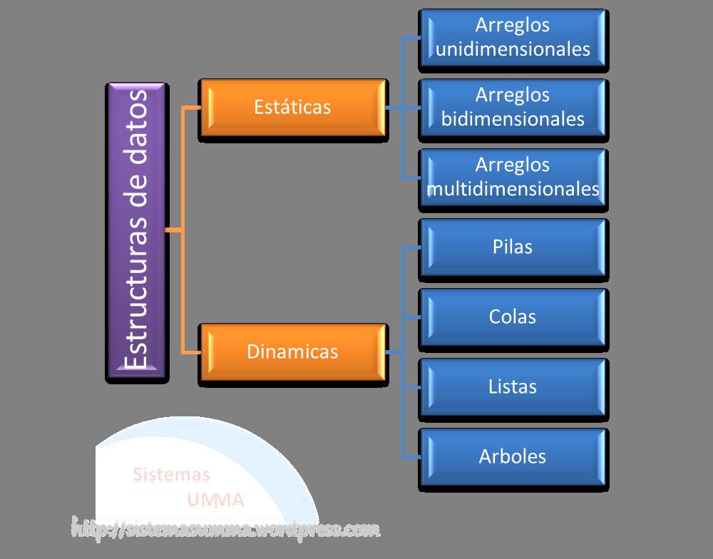 variables y estructuras de datos | Sistemasumma