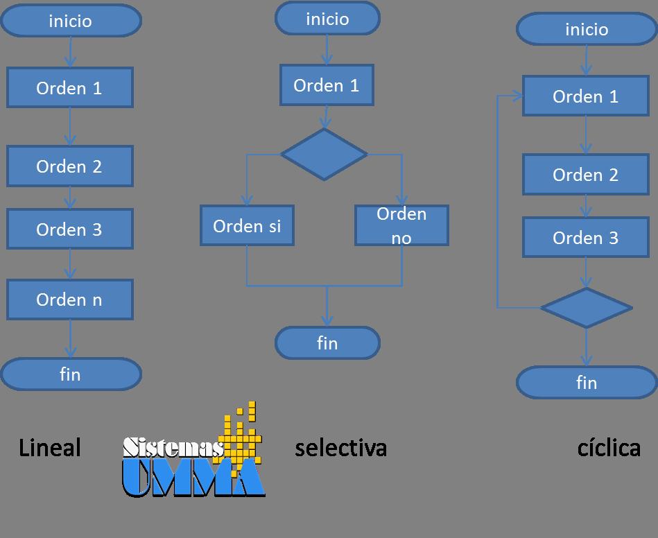 Primeros pasos en programación VI (programación estructurada)