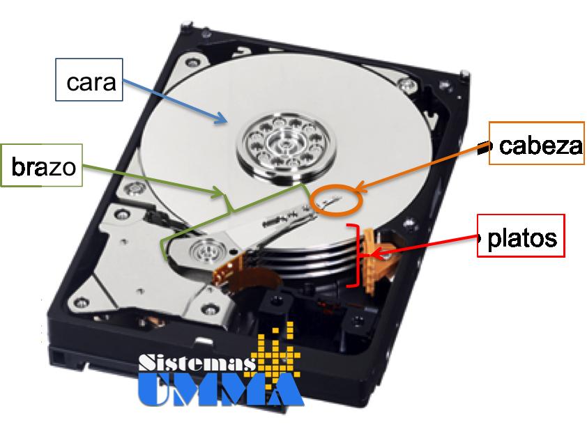 la lógica del dispositivo y un conjunto de componentes mecánicos