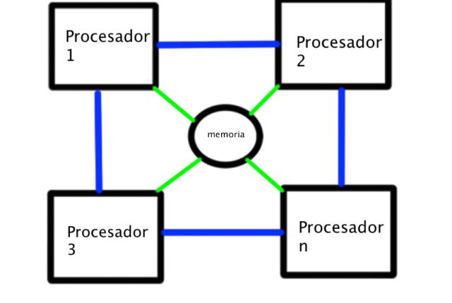multiprocesador1